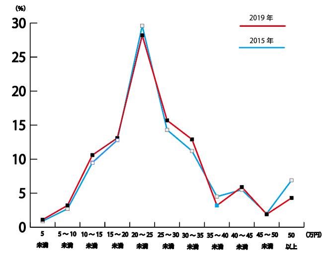 2015年と2019年の首都圏における結婚指輪の予算推移グラフ
