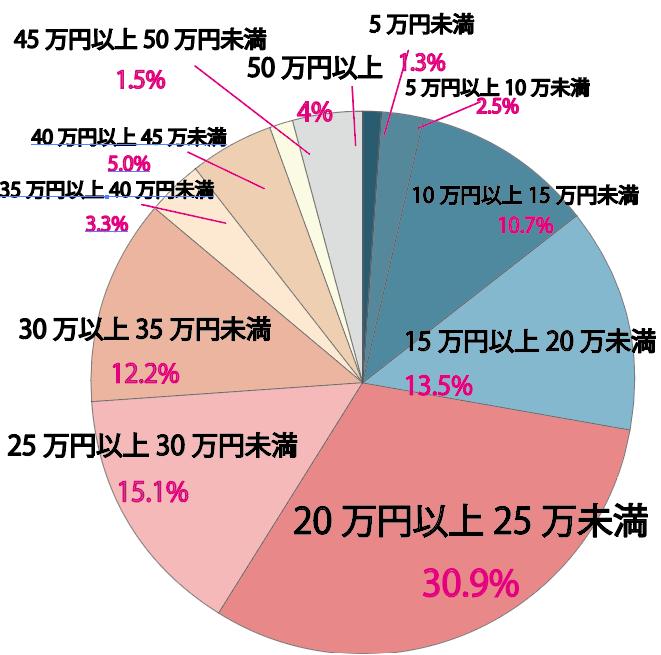 結婚指輪 相場 円グラフ