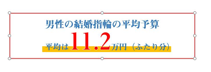 男性の結婚指輪の平均予算 11.2万円